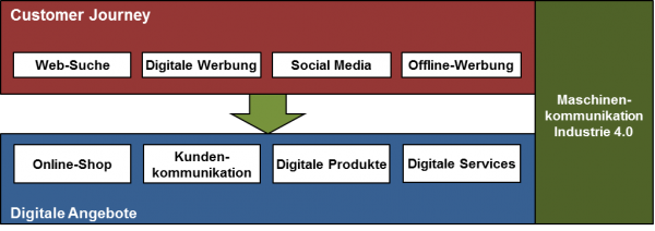 Customer Journey und digitale Angebote
